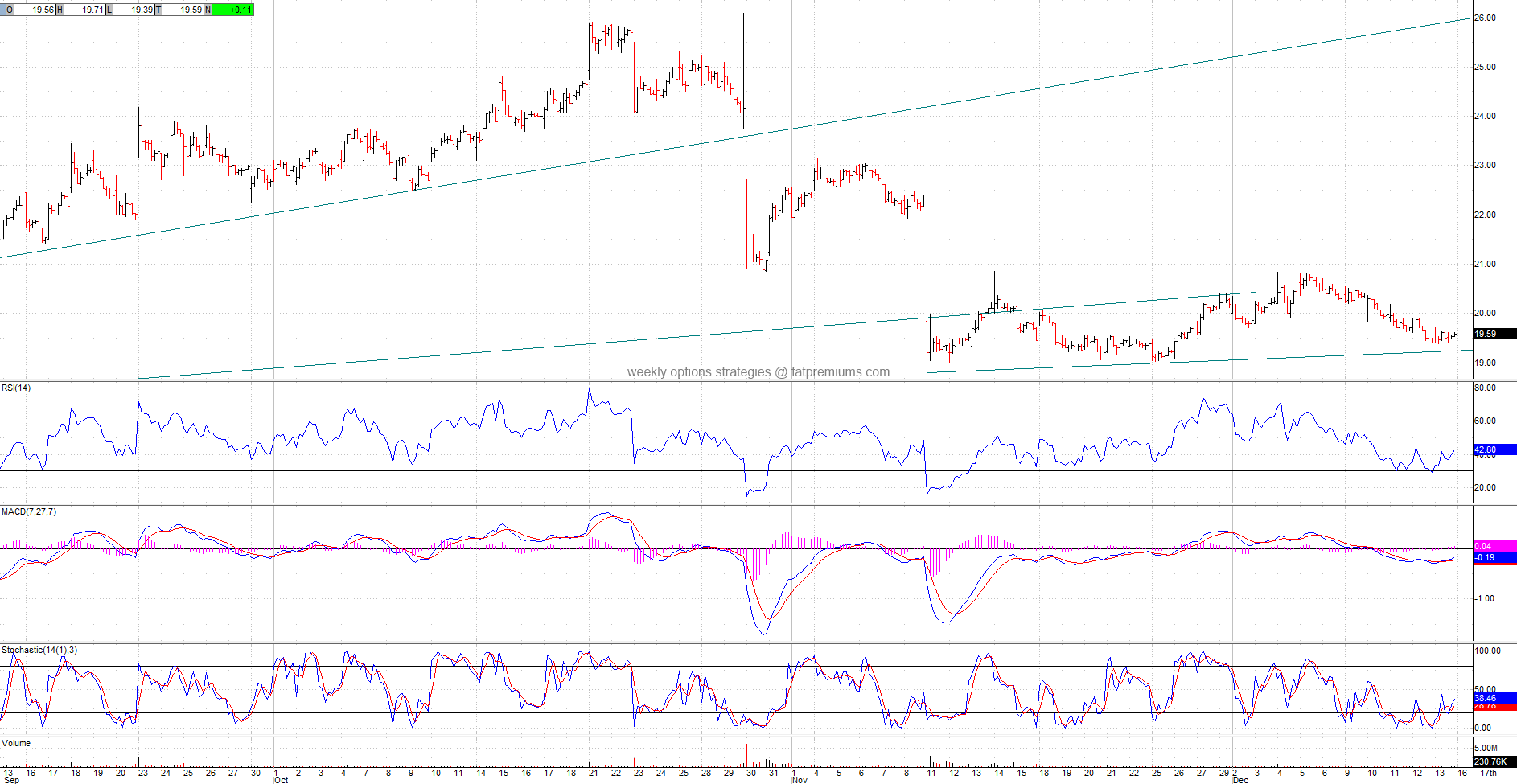 Cirrus Logic (NASDAQ:CRUS) Hourly Chart (2013-12-14) Neutral