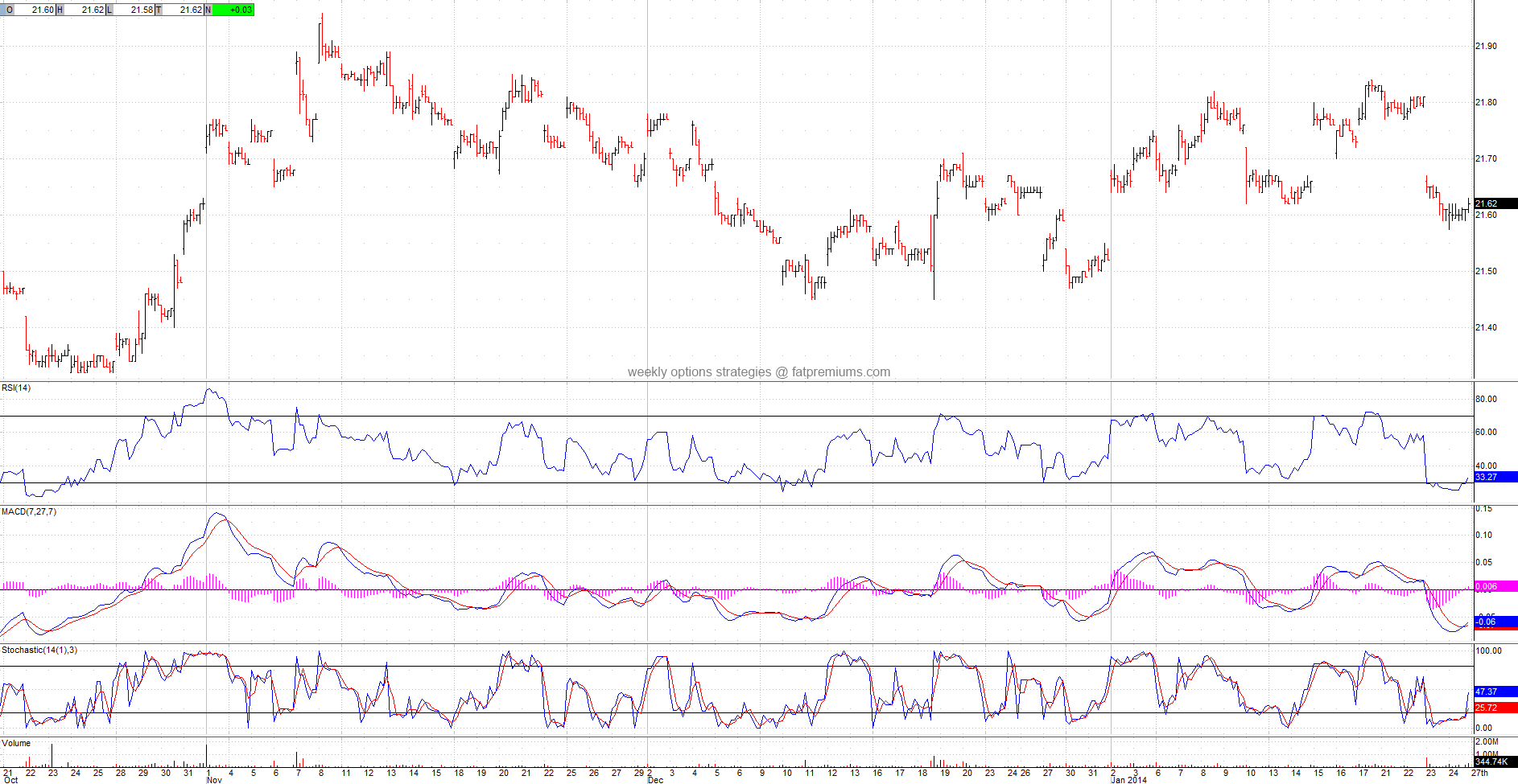 DB US Dollar Index Bullish PowerShares (NYSEARCA:UUP) Hourly Chart (2014-01-24) Bullish