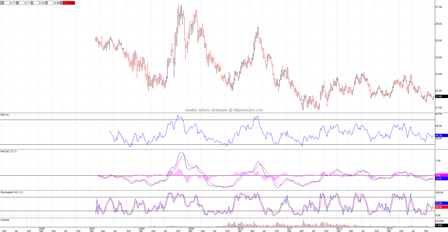 DB US Dollar Index Bullish PowerShares (NYSEARCA:UUP) Weekly Chart (2013-12-21) Neutral