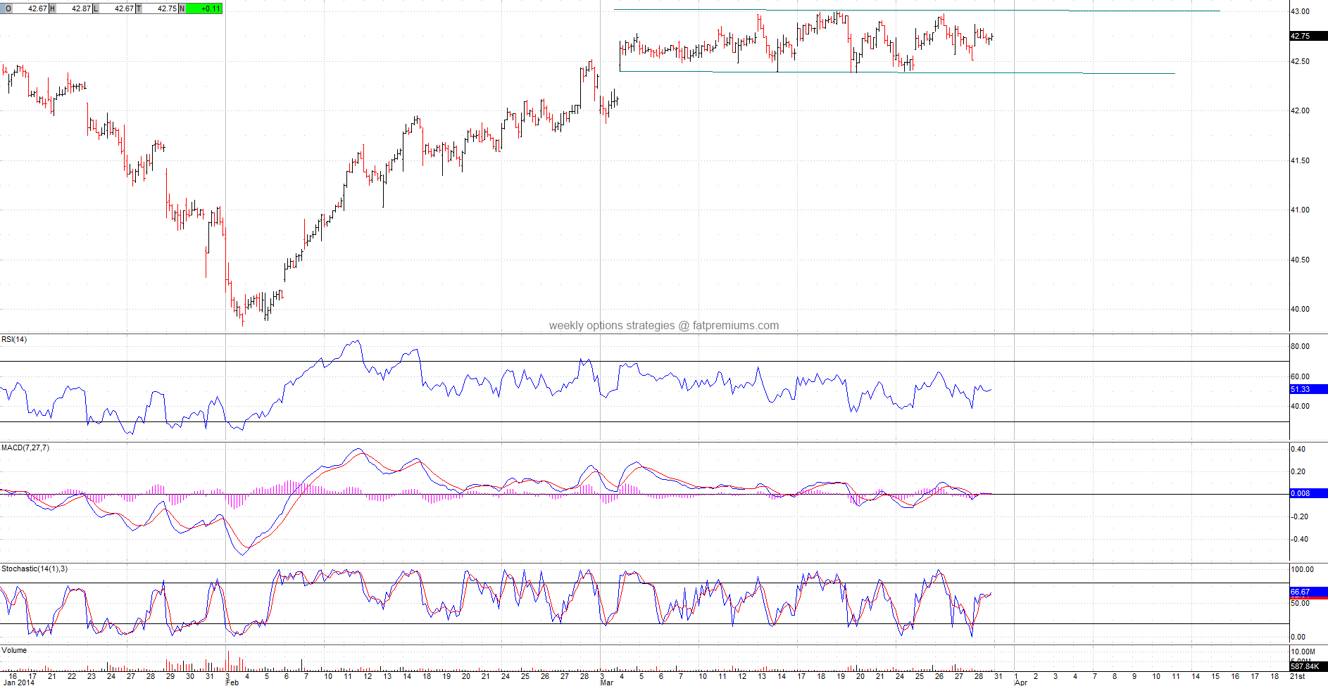 Consumer Staples Select Sector SPDR (NYSEARCA:XLP) Hourly Chart (2014-03-28) Neutral