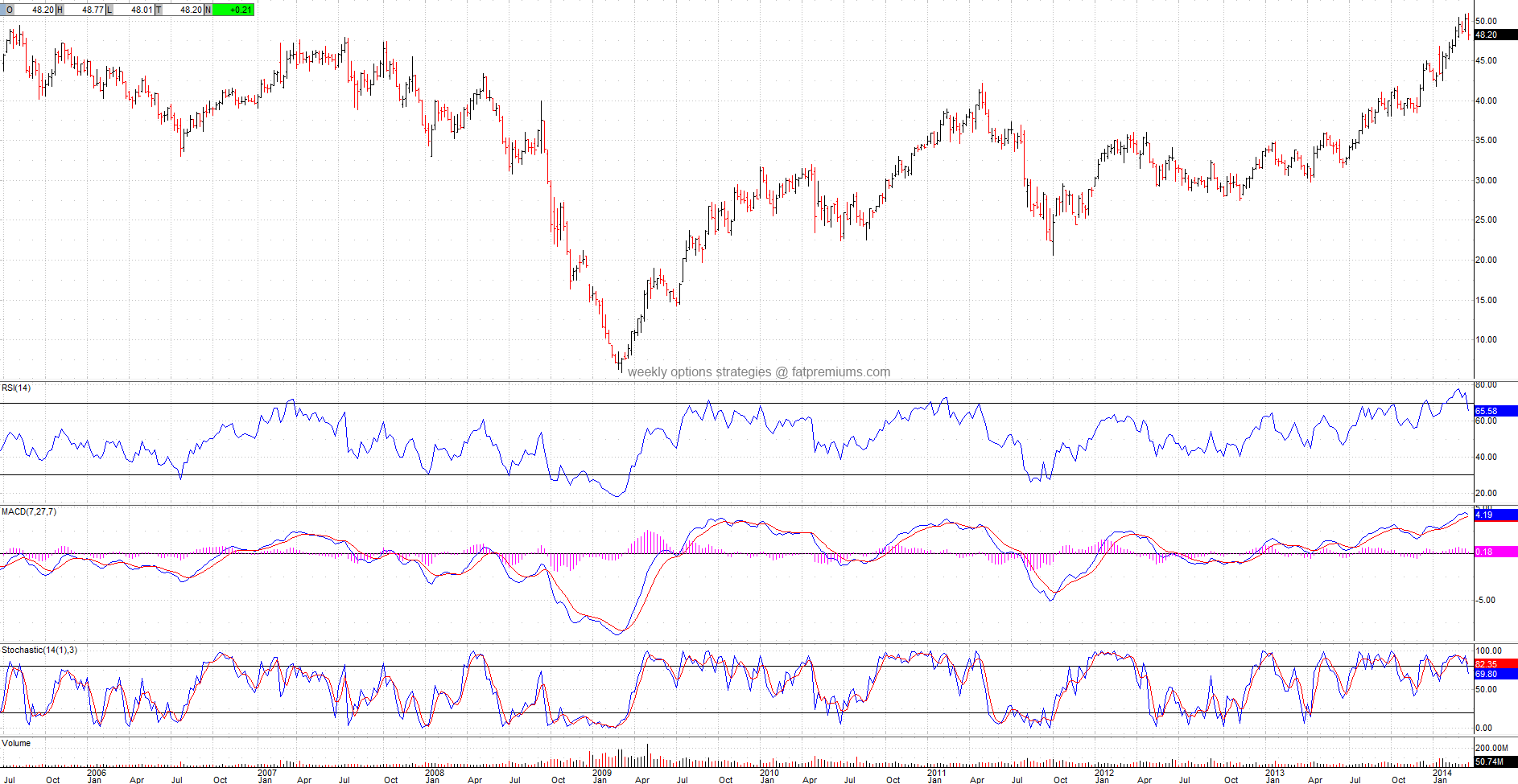 DOW Chemical Company (NYSE:DOW) Weekly Chart (2014-03-29) Bearish