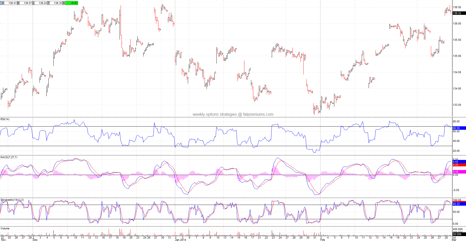 Euro Trust (NYSEARCA:FXE) Hourly Chart (2014-02-28) Bearish