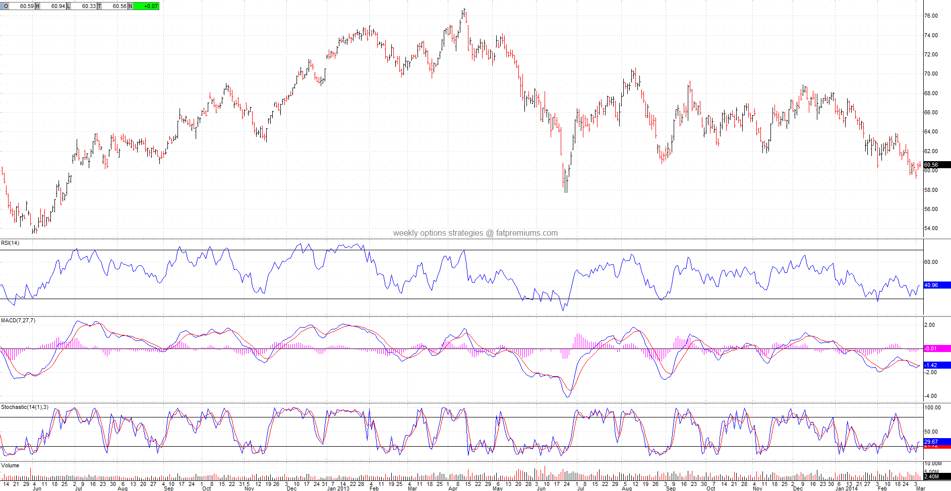 Mexico Investable Mkt Idx MSCI iShares (NYSEARCA:EWW) Daily Chart (2014-03-05) Bullish