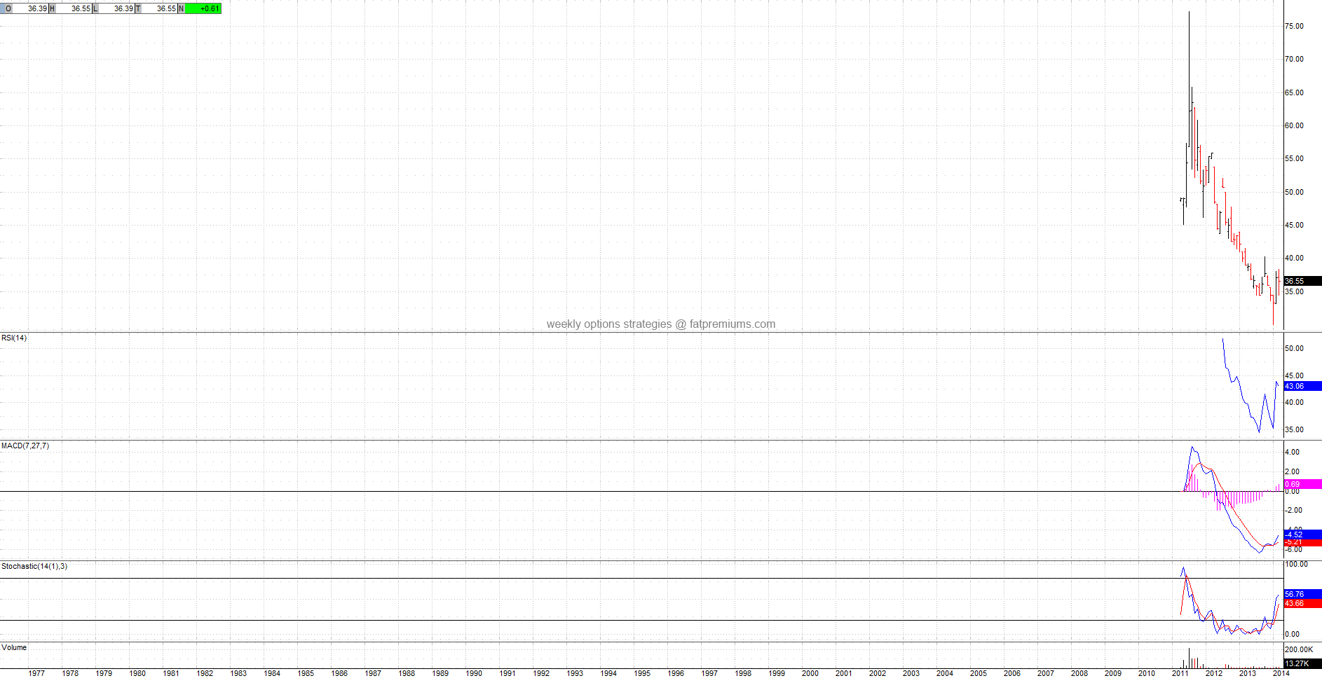 Sugar Pure Beta ETN Ipath (NYSEARCA:SGAR) Monthly Chart (2014-03-19) Bullish