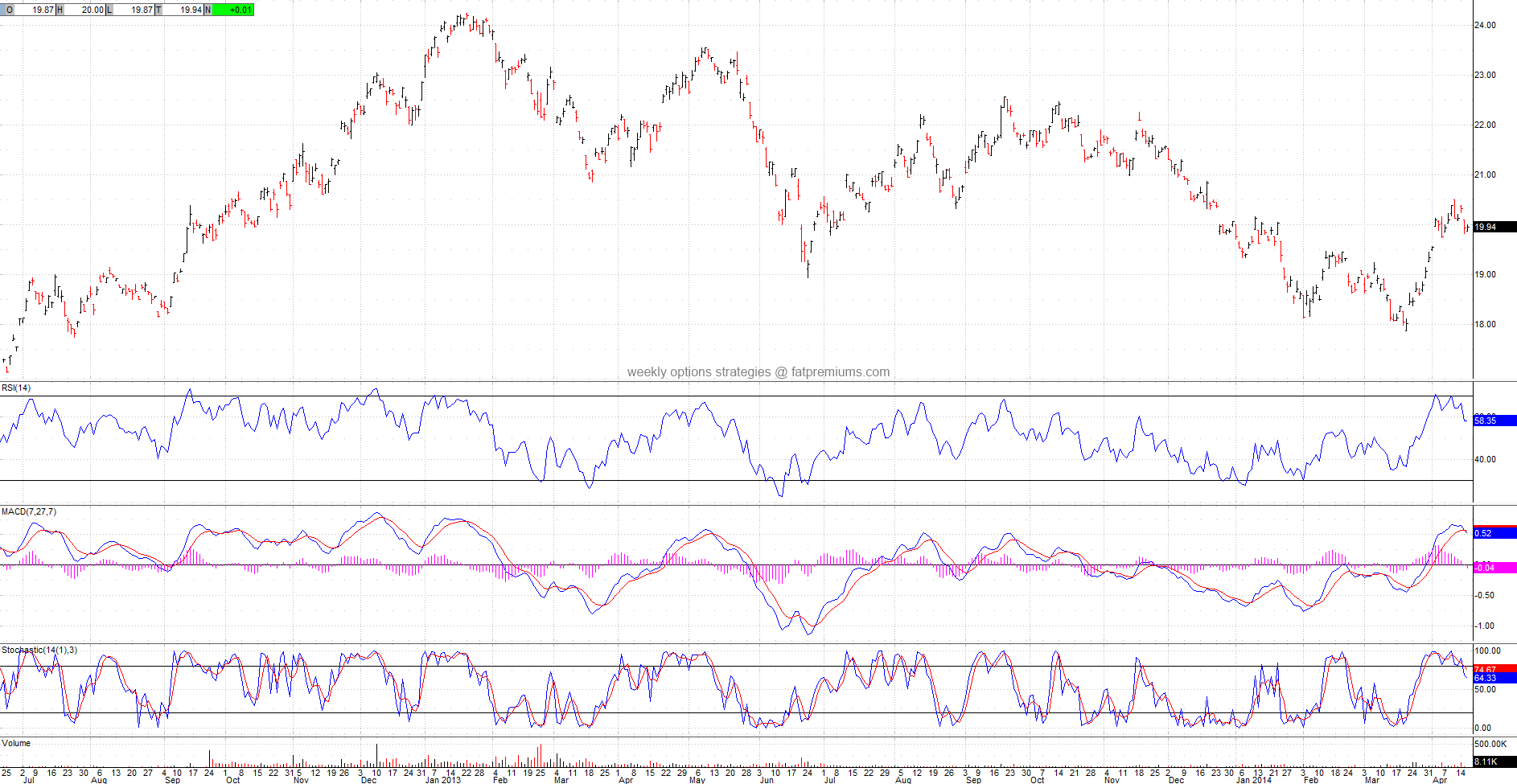 China Real Estate Guggenheim (NYSEARCA:TAO) Daily Chart (2014-04-16) Bearish