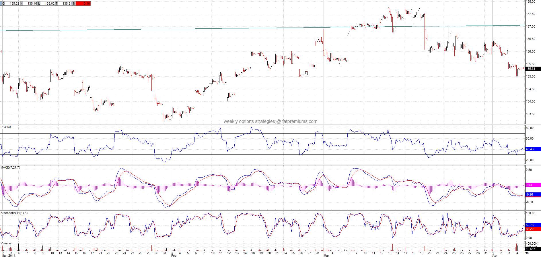 Euro Trust (NYSEARCA:FXE) Hourly Chart (2014-04-04) Bullish