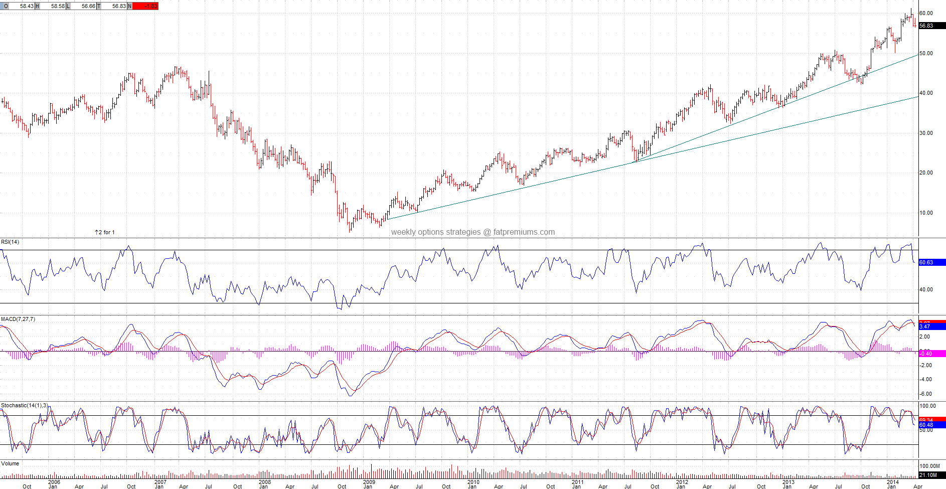 Macy's Inc (NYSE:M) Weekly Chart (2014-04-18) Bearish