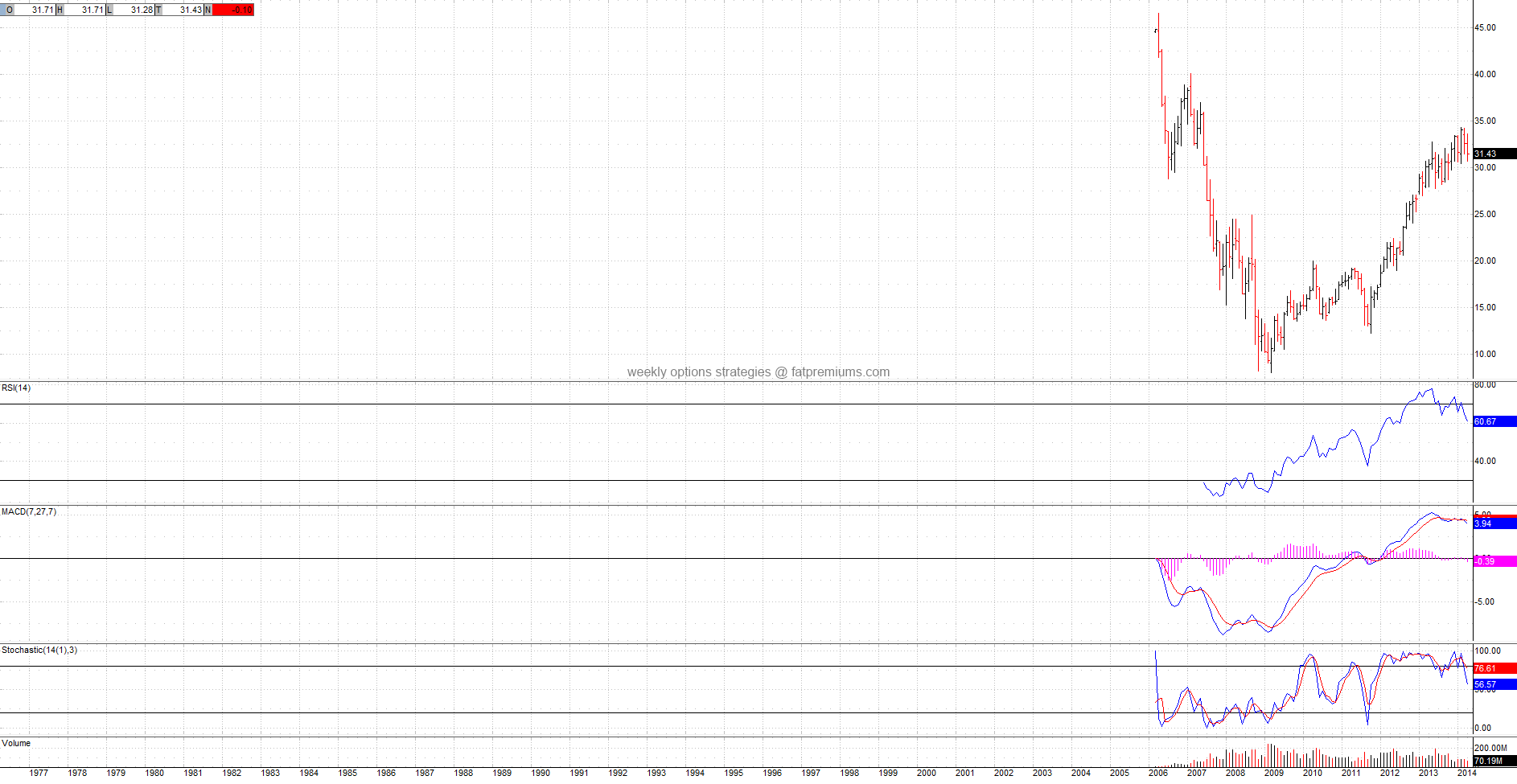 SPDR S&P Homebuilders (NYSEARCA:XHB) Monthly Chart (2014-04-18) Bearish