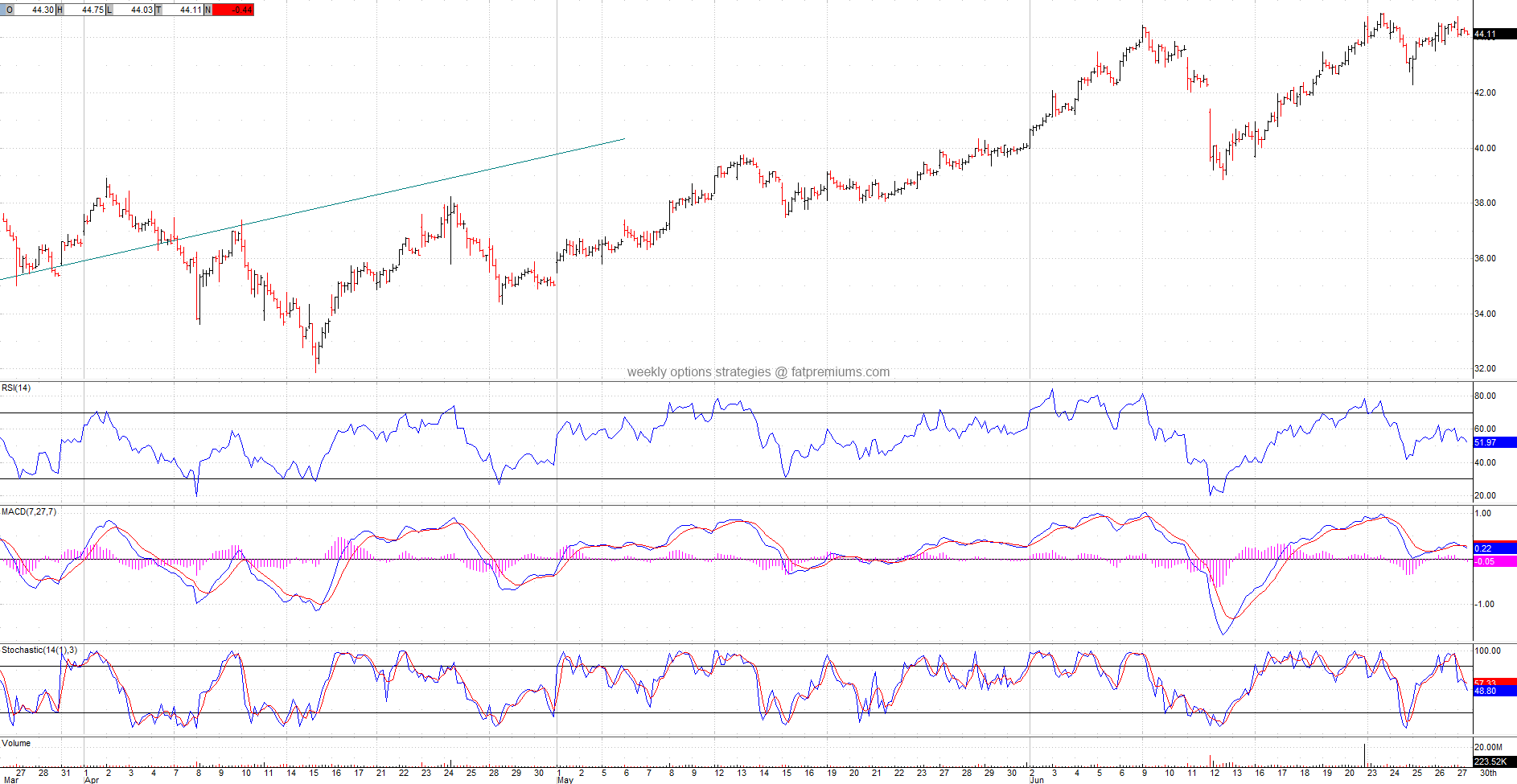 American Airlines Group, Inc. (NASDAQ:AAL) Hourly Chart (2014-06-27) Bearish