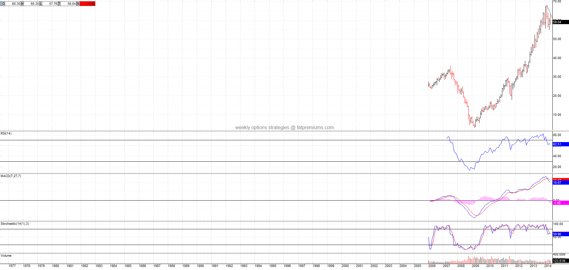 Cbs Corporation (NYSE:CBS) Monthly Chart (2014-06-20) Bearish