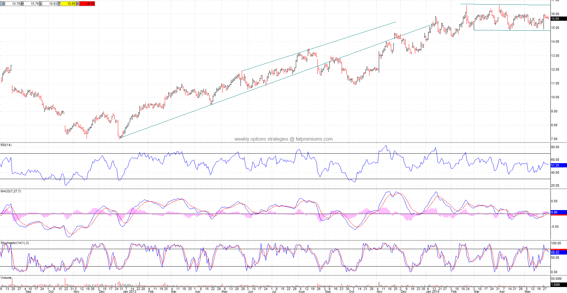 Marvell Technology Group (NASDAQ:MRVL) Daily Chart (2014-05-30) Neutral