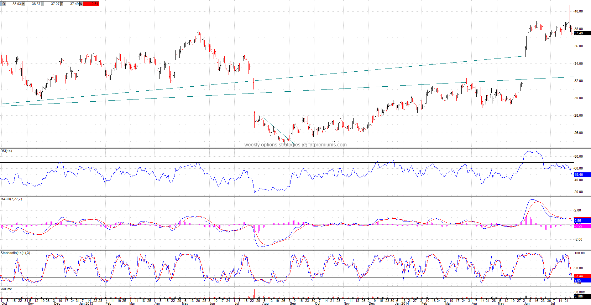 Broadcom Corporation (NASDAQ:BRCM) Daily Chart (2014-07-25) Bearish