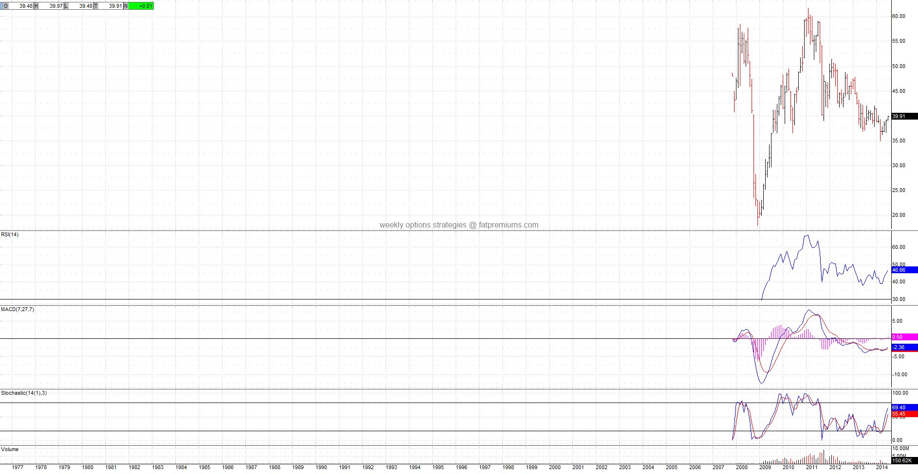 DJ-UBS Copper TR Sub-Idx ETN Ipath (NYSEARCA:JJC) Monthly Chart (2014-07-02) Bullish