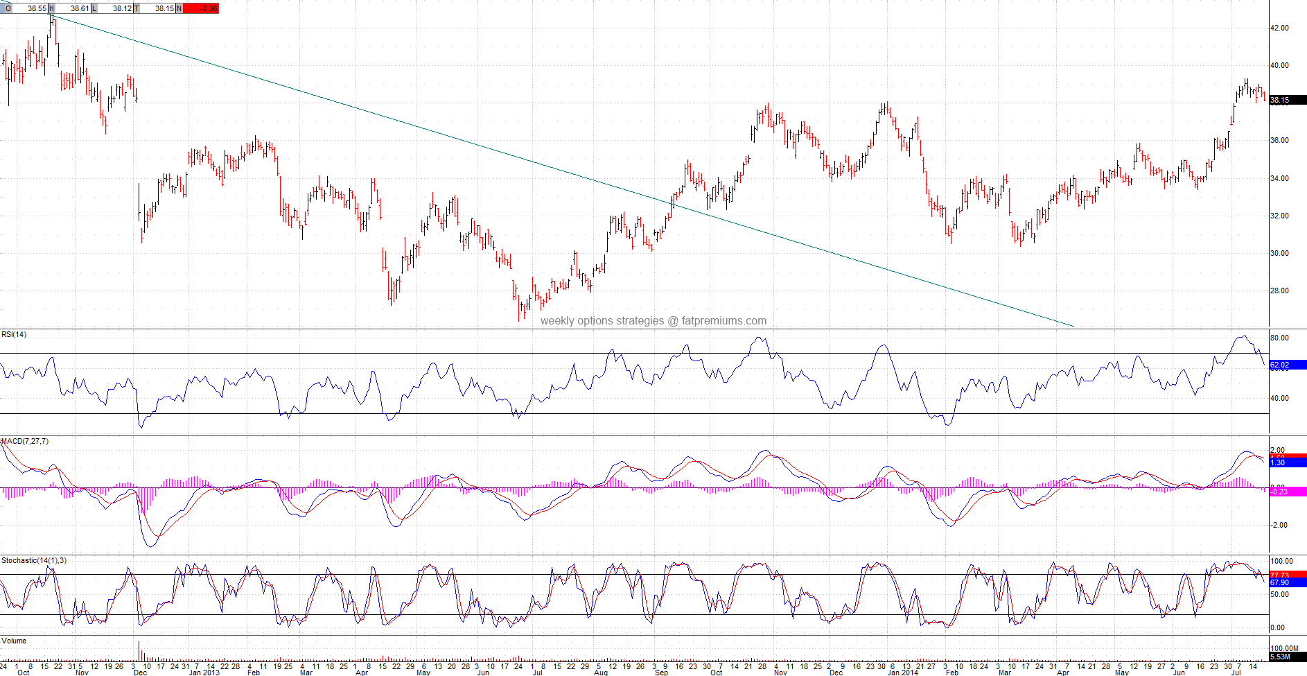 Freeport-Mcmoran Copper & Gold (NYSE:FCX) Daily Chart (2014-07-18) Bearish