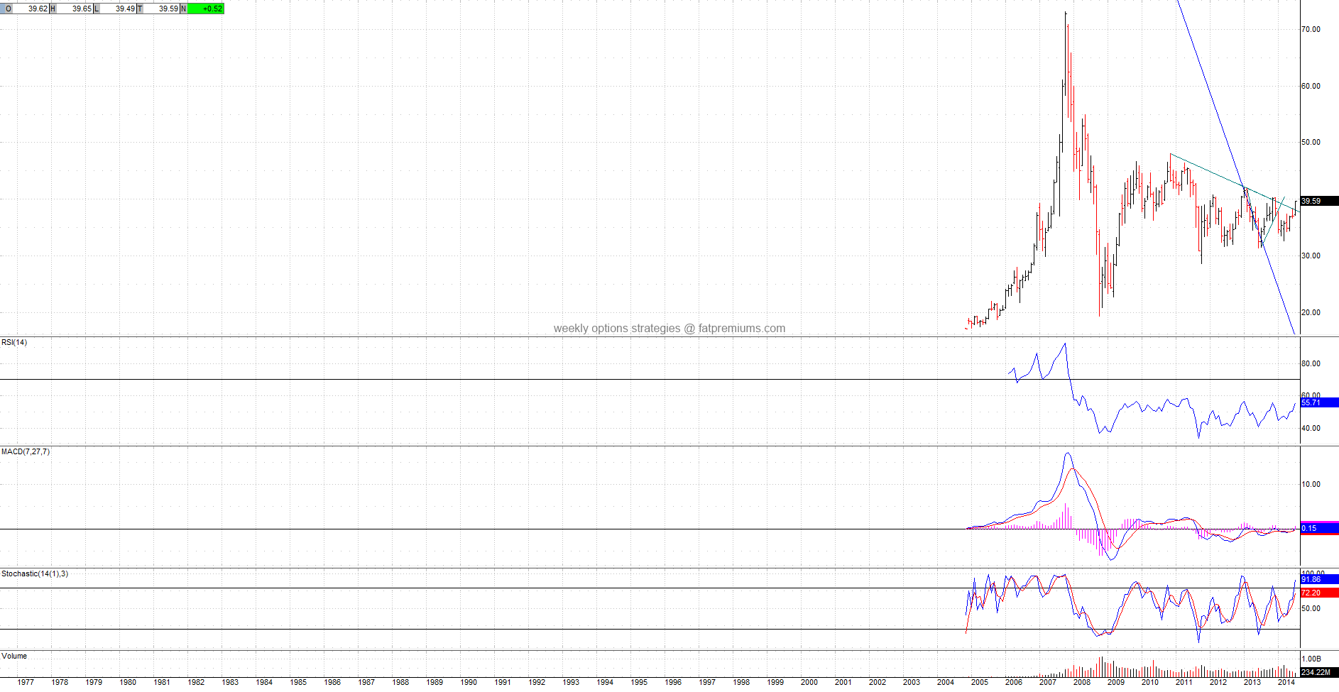 FTSE China 25 Index Fund iShares (NYSEARCA:FXI) Monthly Chart (2014-07-23) Bullish