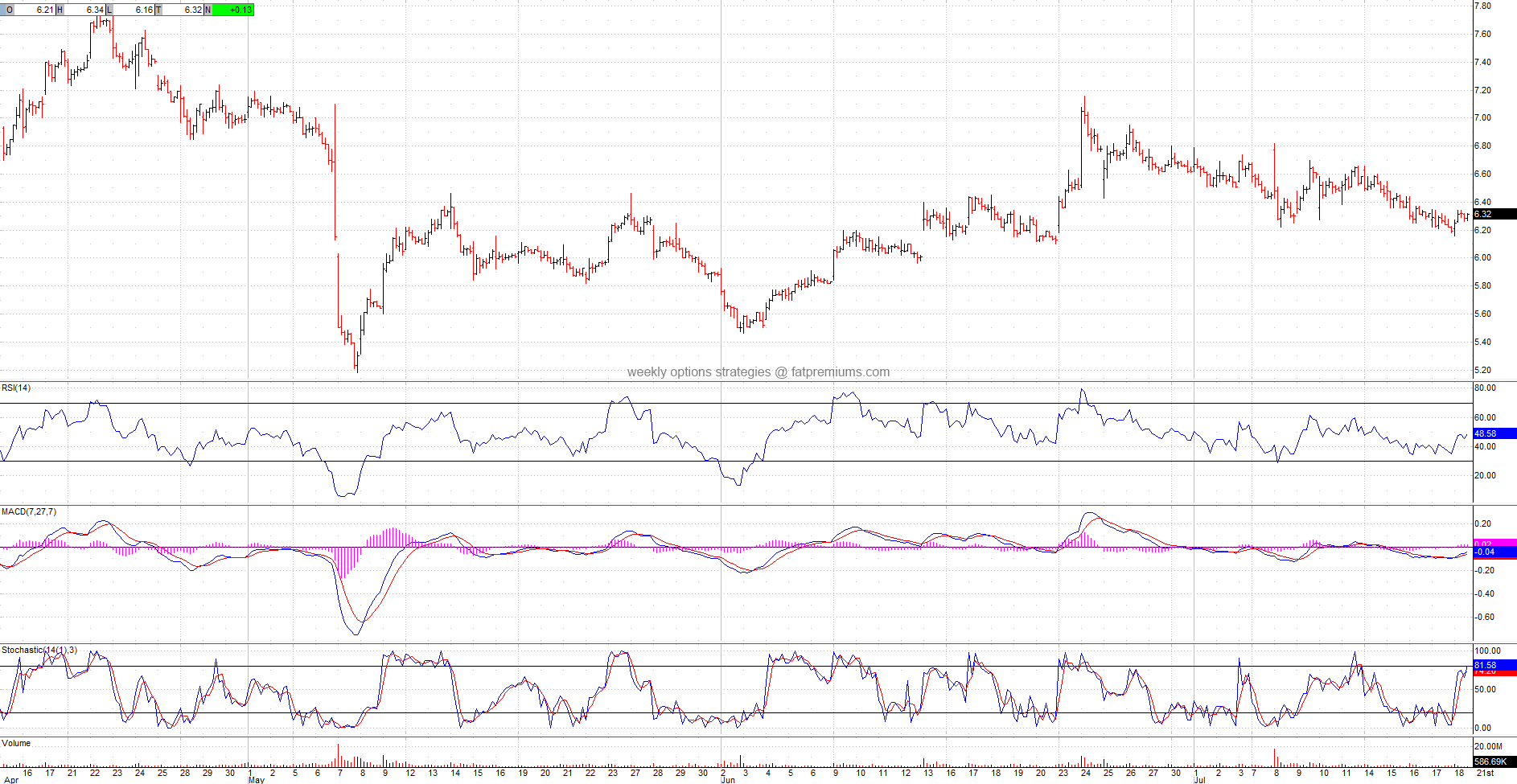Groupon Inc (NASDAQ:GRPN) Hourly Chart (2014-07-18) Bullish
