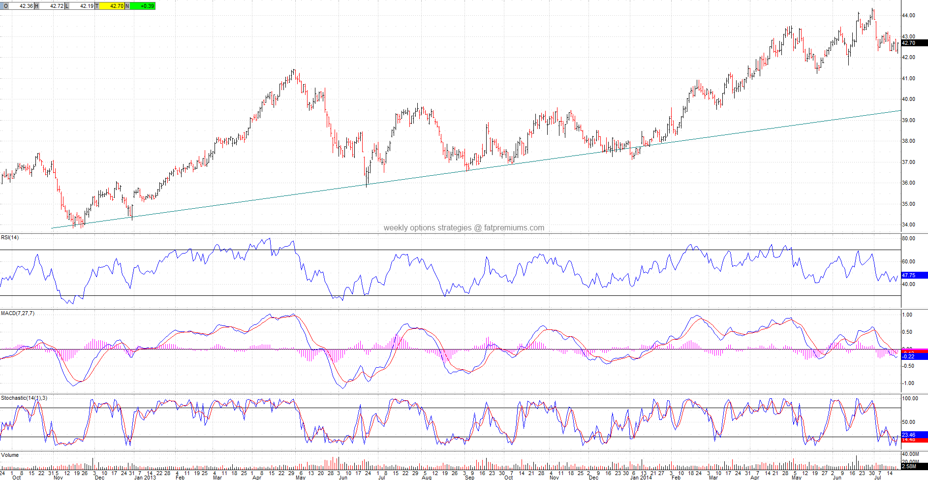 Utilities Select Sector SPDR (NYSEARCA:XLU) Daily Chart (2014-07-18) Bullish