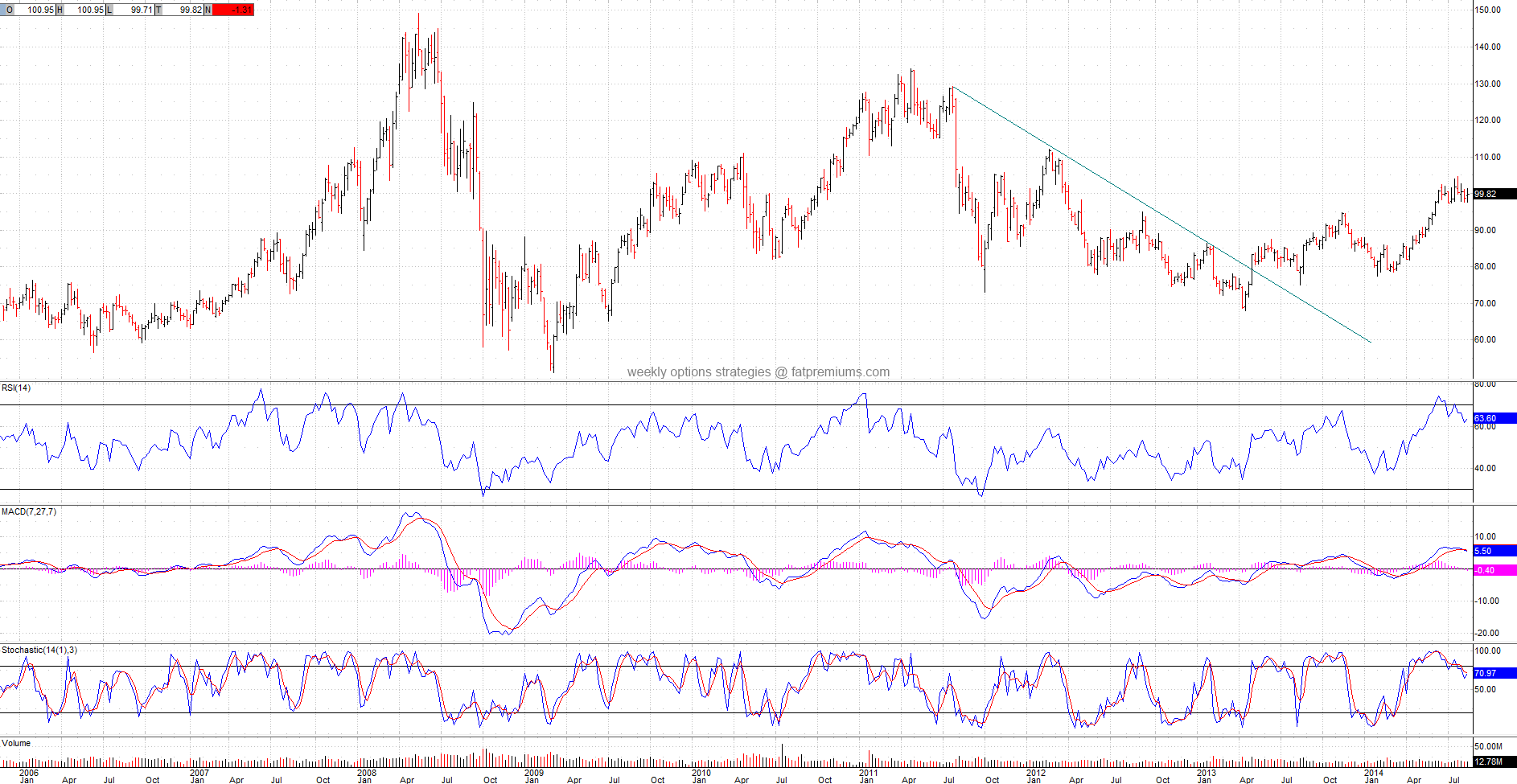 Apache Corporation (NYSE:APA) Weekly Chart (2014-08-23) Bearish
