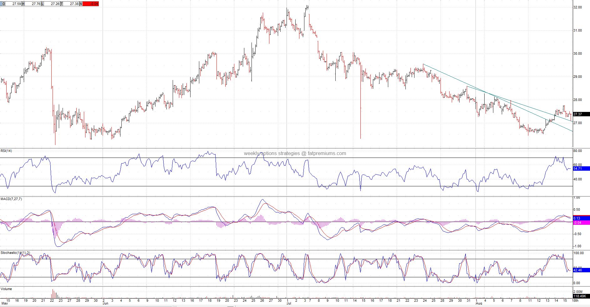 Apollo Group (NASDAQ:APOL) Hourly Chart (2014-08-16) Bullish