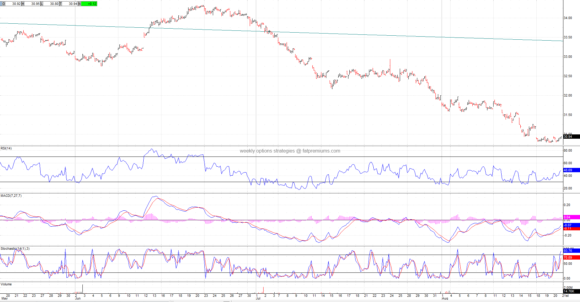 S&P GSCI Commodity-Indexed Trust iShares (NYSEARCA:GSG) Hourly Chart (2014-08-20) Neutral