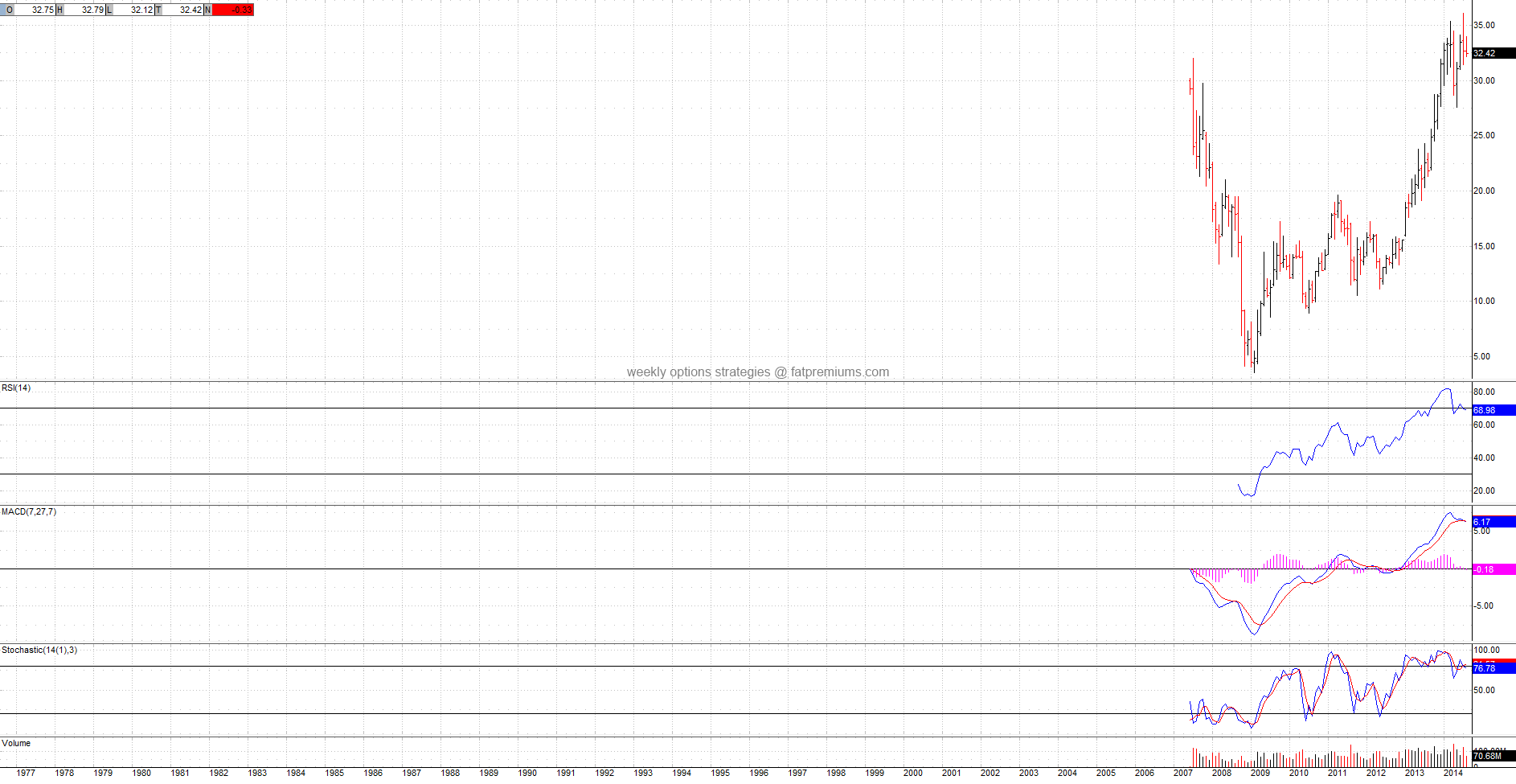 The Blackstone Group L.P. (NYSE:BX) Monthly Chart (2014-08-23) Bearish