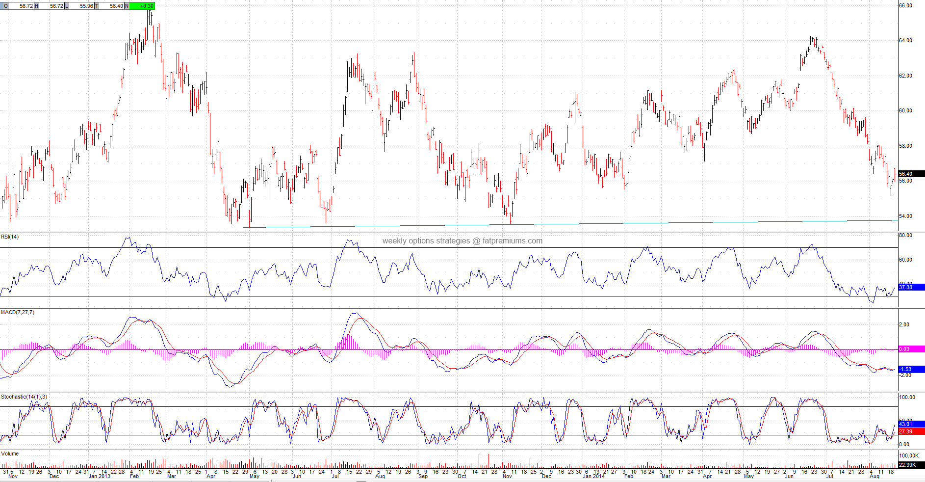 US Gasoline (NYSEARCA:UGA) Daily Chart (2014-08-20) Bullish