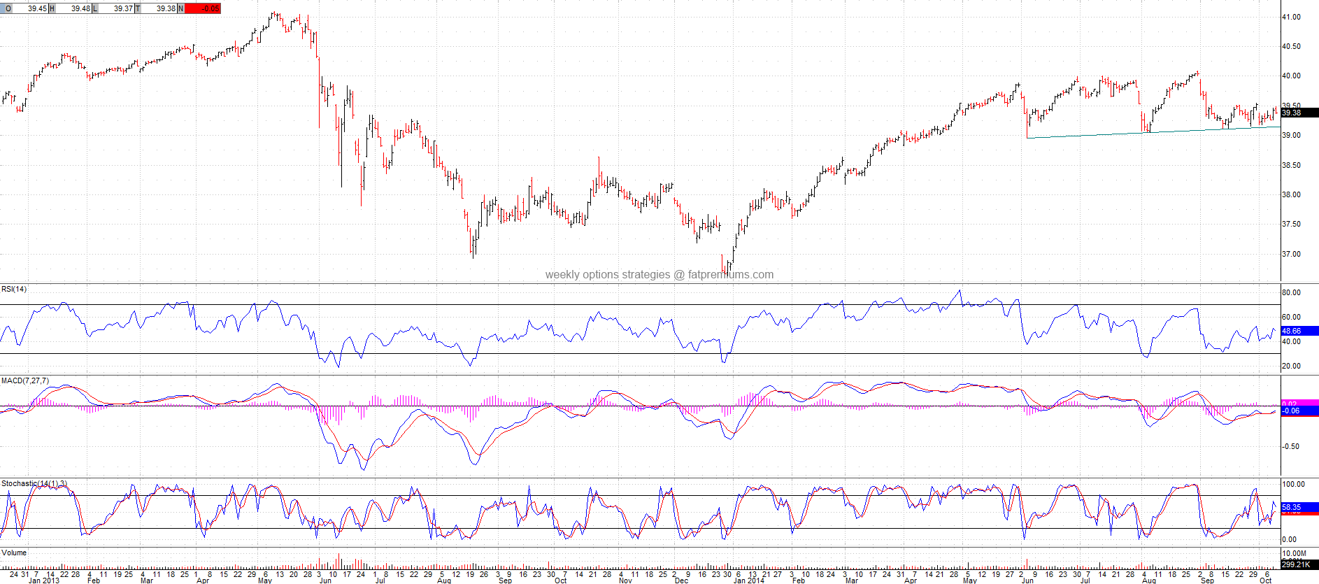 S&P US Preferred Stock Index iShares (NYSEARCA:PFF) Daily Chart (2014-10-09) Neutral