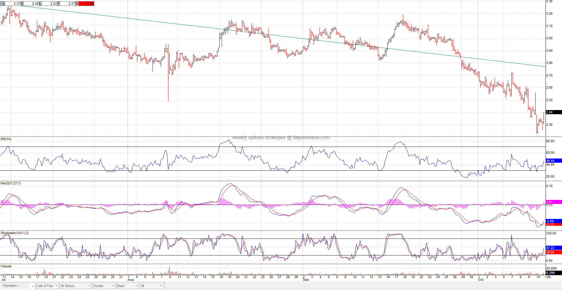 Zynga Inc. (NASDAQ:ZNGA) Hourly Chart (2014-10-12) Bullish