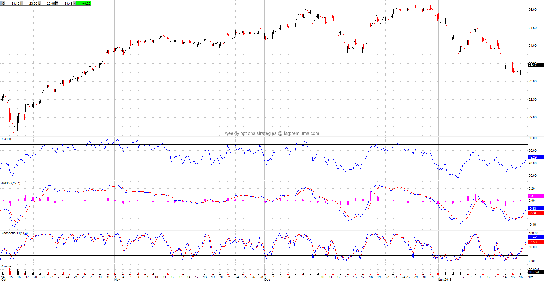 Financial Select Sector SPDR (NYSEARCA:XLF) Hourly Chart (2015-01-18) Bullish