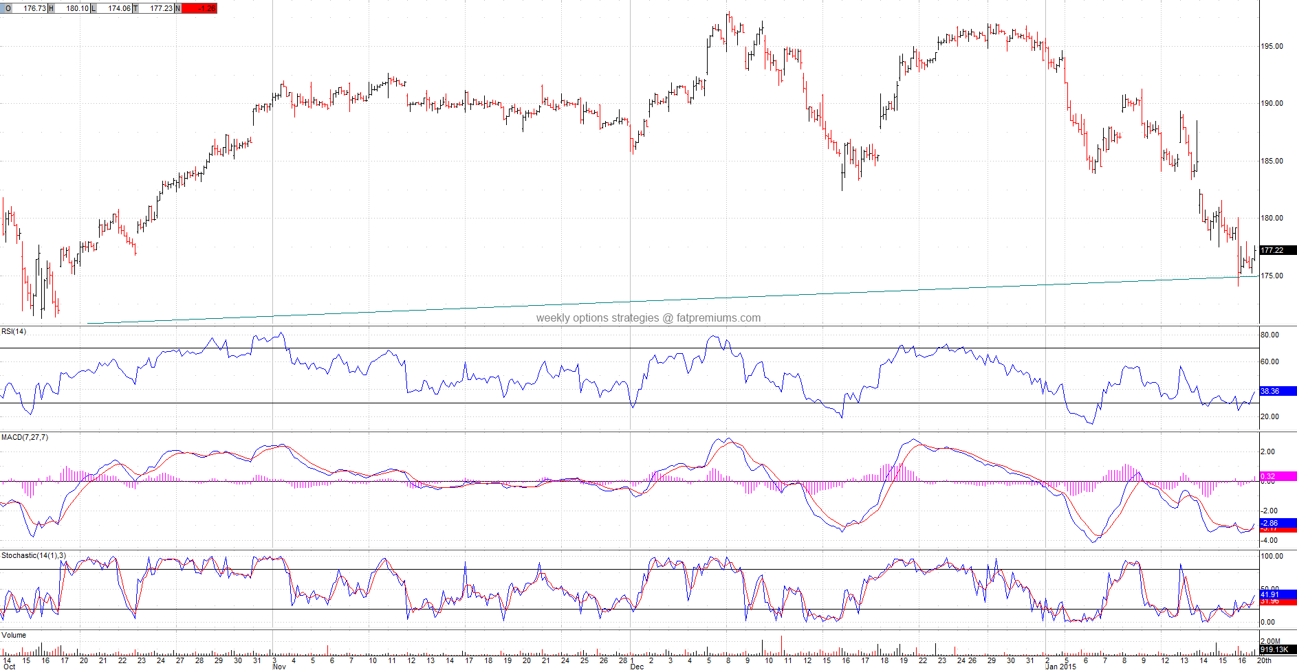 Goldman Sachs Group (NYSE:GS) Hourly Chart (2015-01-18) Neutral