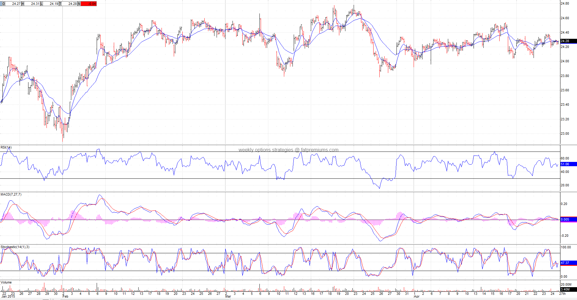 Financial Select Sector SPDR (NYSEARCA:XLF) Hourly Chart (2015-04-25) Neutral